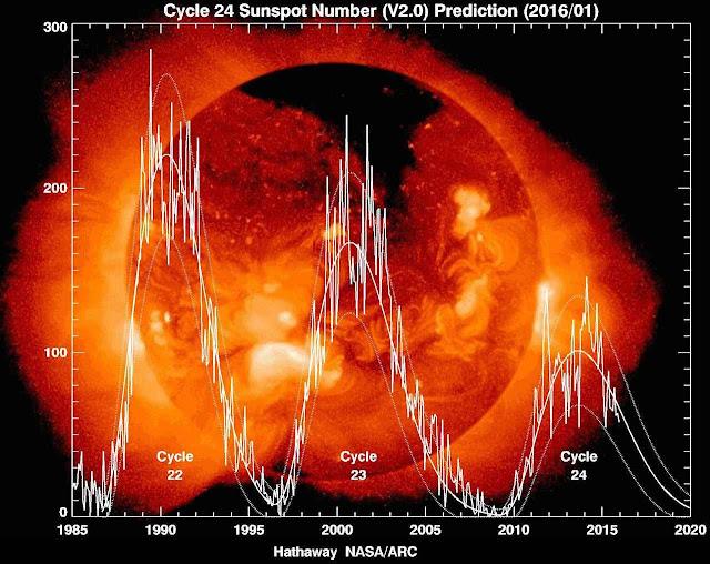 Explosões solares nas últimos três ciclos (1985-2015 em diante) estão diminuindo. Foto cortesia Dr. David Hathaway, NASA-MSFC.