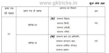 Mp Vyapam Samagra Samajik Surksha Vistar Adhikari Jobs 2021