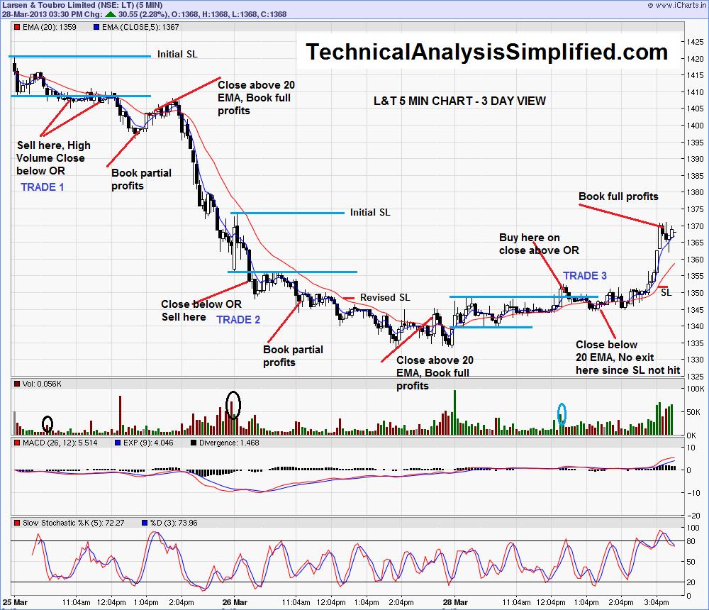 Open range breakout trading system pdf