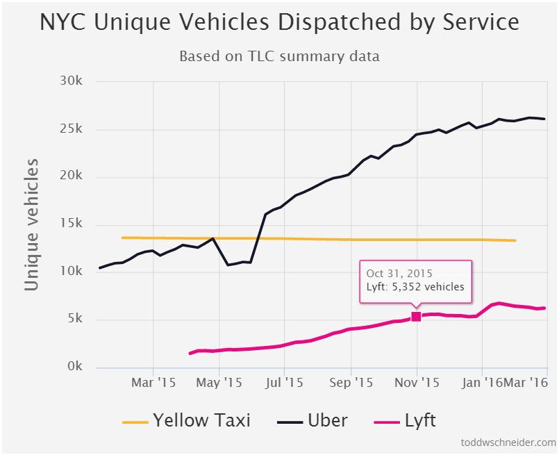 New York City Unique Vehicles Dispatched