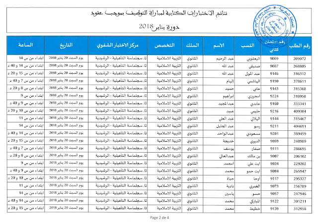 نتائج الاختبارات الكتابية السلك الثانوي التربية الإسلامية مباراة التوظيف بالتعاقد 2018 جهة درعة تافيلالت