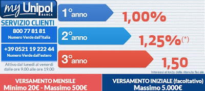 interessi conto deposito save up unipol banca