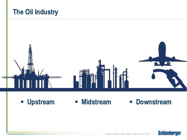 Upstream Midstream Downstream Petrol Malaysia