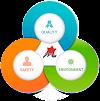 Manfaat Sistem Integrasi ISO 9001, ISO 14001 dan OHSAS 18001