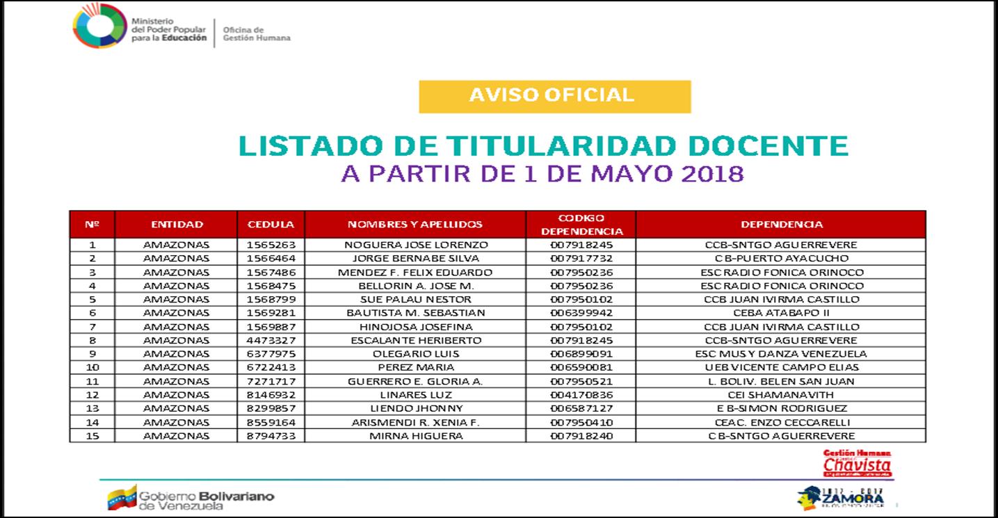 AVISO OFICIAL LISTADO DE TITULA RIDAD DOCENTE A PARTIR DE 1 DE MAYO 2018