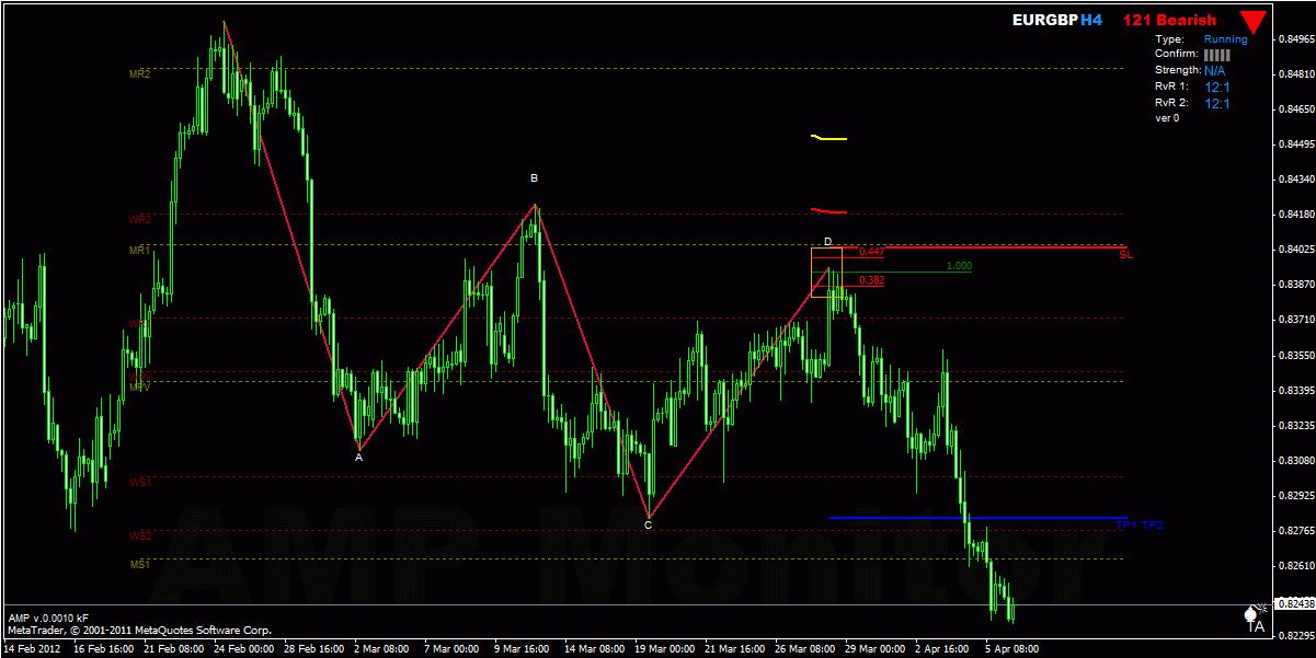 Demand supply zone forex indicator