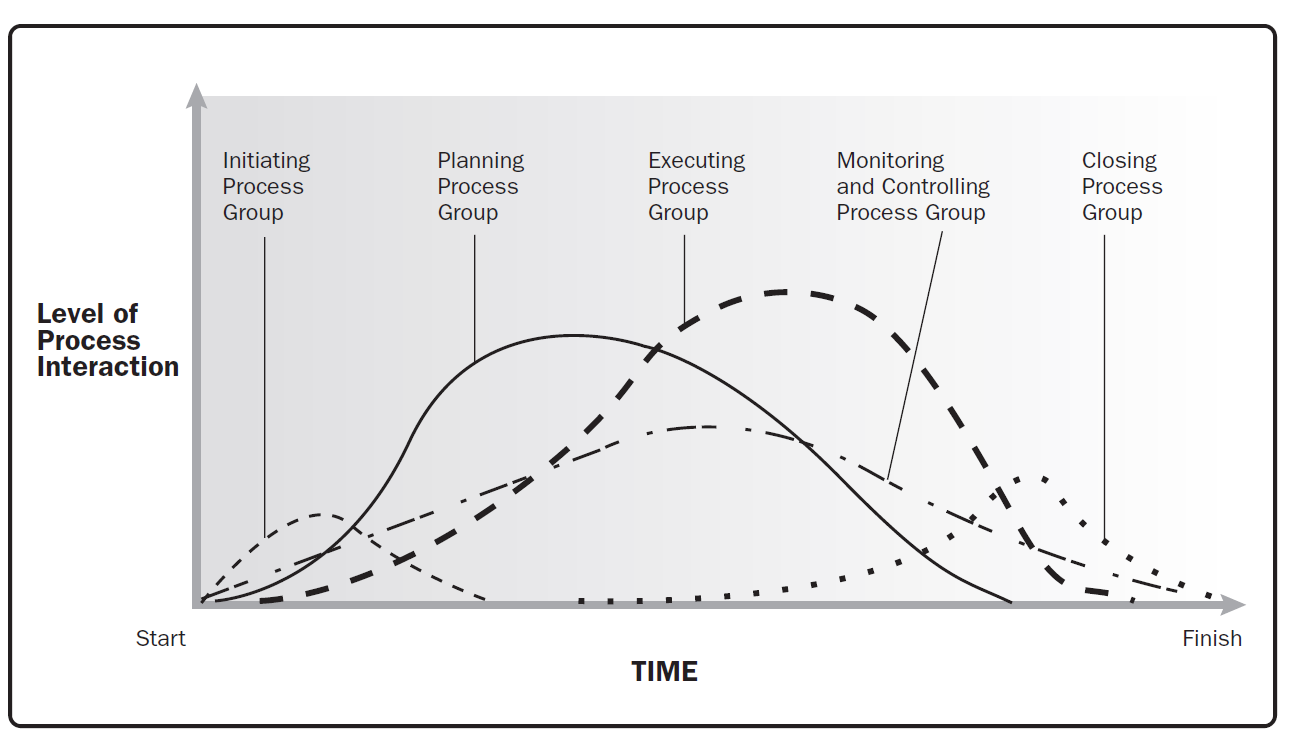 wedding project life cycle The product life cycle (plc) describes the stages of a product from launch to being discontinued as we will see in the example, the product lifecycle can be reviewed across an entire category, or in the context of an individual companies product it is a strategy tool that helps companies plan.