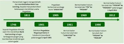 sejarah_pegadaian