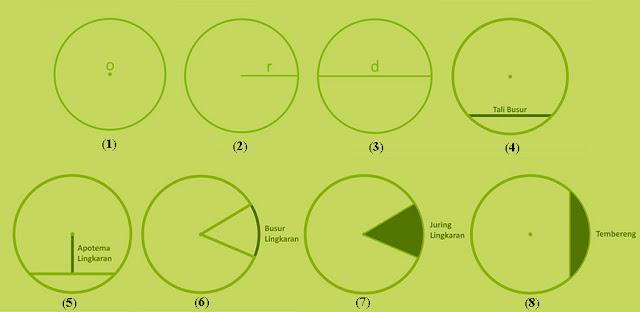Rumus Luas dan Keliling Lingkaran Beserta Contoh Rumus Luas dan Keliling Lingkaran Beserta Contoh