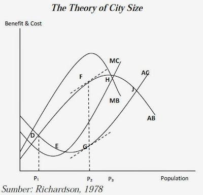 The Theory of City Size (Richardson, 1978)