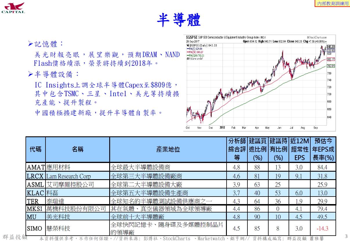 群益財富管理 e 團隊 Line@capital888 : 美股介紹--應用材料AMAT