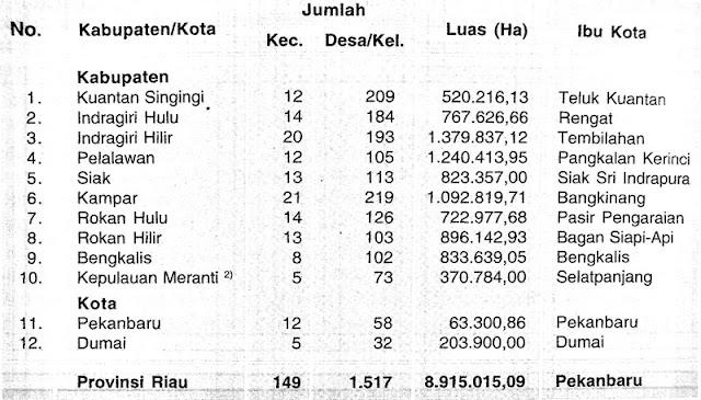 Gambar Tabel Data Wilayah Provinsi Riau Tahun 2007