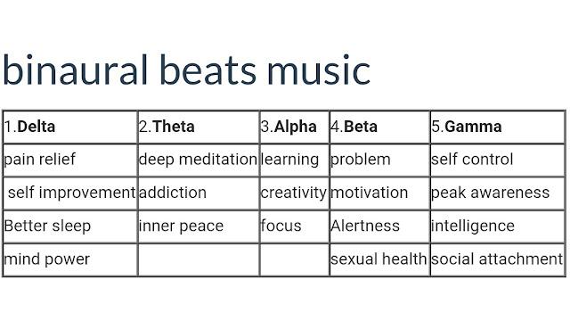 The benefits of binaural beats music in hindi