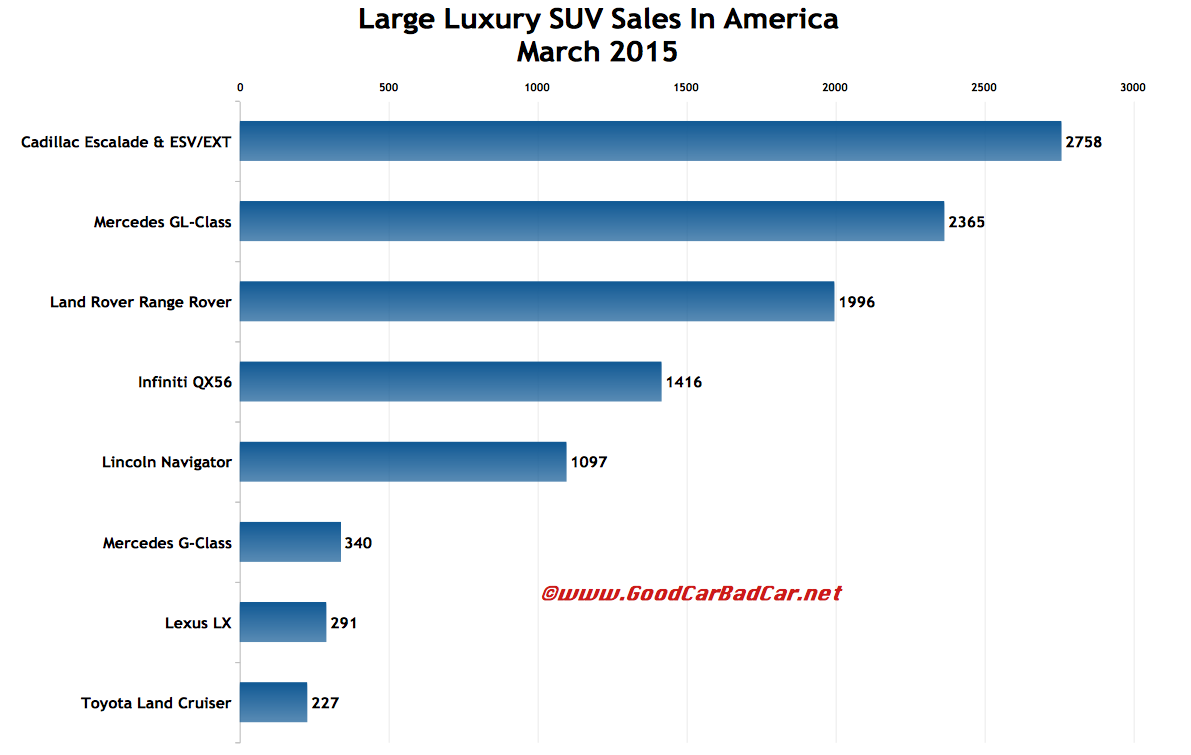 USA large luxury SUV sales chart March 2015