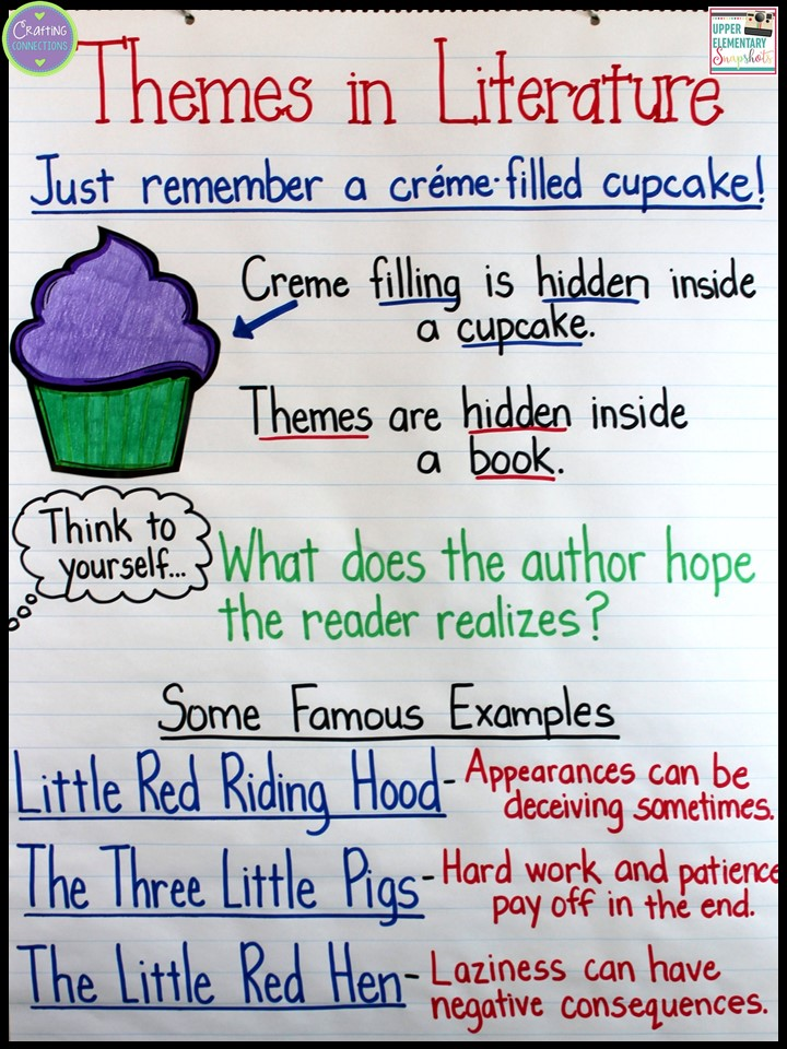 Theme Anchor Chart Plus Tips On Teaching Students How To Identify Themes In Literature