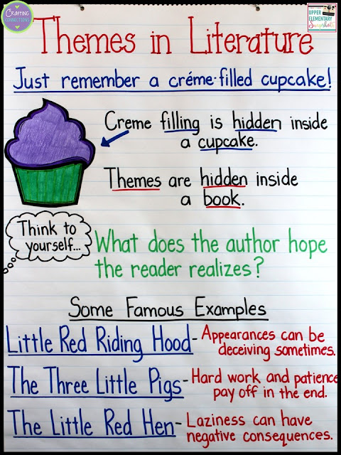 Theme Anchor Chart, plus tips on teaching students how to identify themes in literature. FREE posters, too!