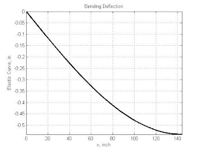 Mechanics: Beam with uniformly varying distributed load