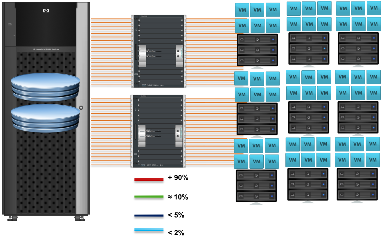 The SANMAN: Storage According to the VMware Admin: SDRS