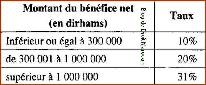 Blog De Droit Marocain مدونة القانون المغربي Is Progressif Un