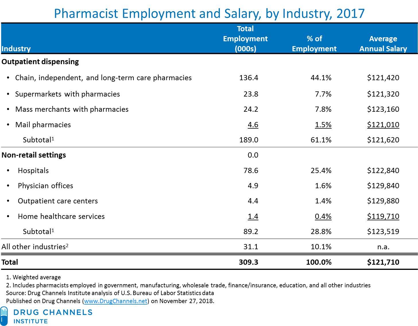 Drug Channels: Pharmacist Salaries Keep Rising: Hospitals