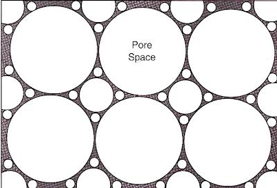 Porositas dipengaruhi variasi ukuran butiran (dari Western Atlas).