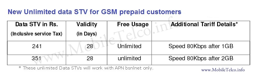 BSNL-3G-unlimited-plan