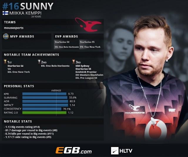 CS:GOトップ20プレイヤー2018 第16位 : suNny