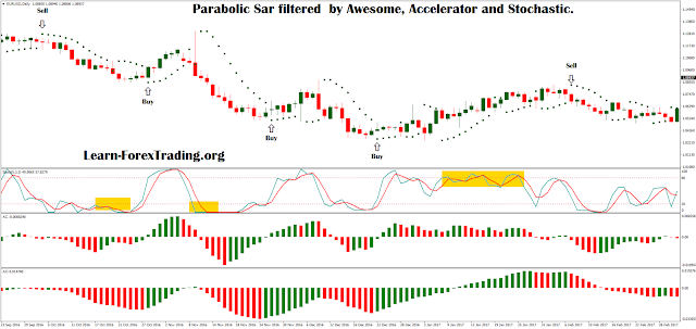 Parabolic Sar filtered  by Awesome, Accelerator and Stochastic.