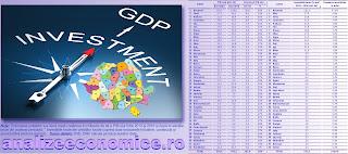 Cât din investițiile din ultimii ani s-au reflectat în creșterea PIB-ului de la nivelul județelor