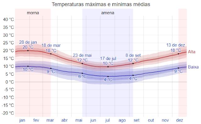 Como é o clima em Puerto Varas, no Chile
