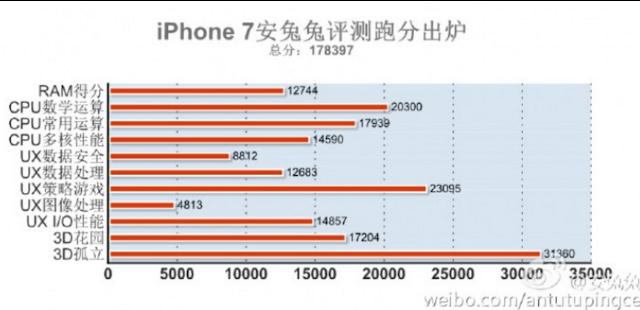 據傳是  Apple iPhone 7 的 Antutu 跑分成績,圖片來源:擷取自 PhoneArena 網站