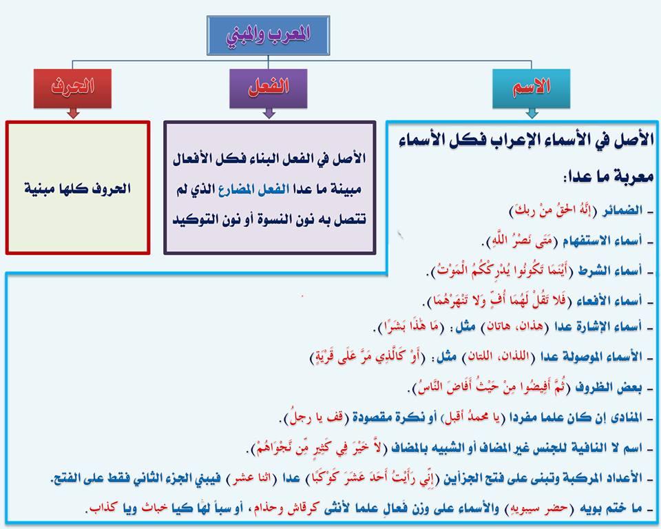 بالصور قواعد اللغة العربية للمبتدئين , تعليم قواعد اللغة العربية , شرح مختصر في قواعد اللغة العربية 35.jpg