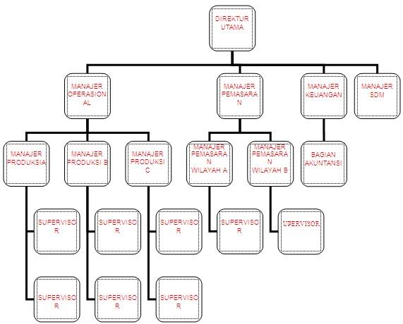 Jenis-Jenis Desain Struktur Organisasi | Buku Karya Tulis ...