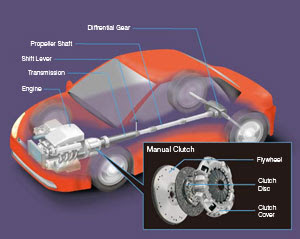 Clutchviaweb Function Of The Clutch