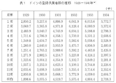 原田泰日銀審議委員のナチスの経...
