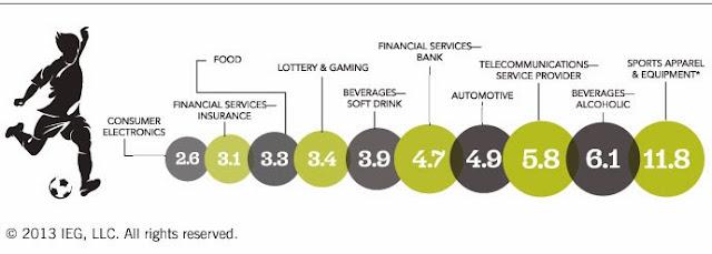 Las marcas que más dinero invierten en el mundo del fútbol