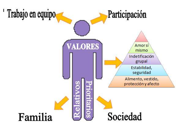 15 Diferencias En Las Personalidades De Personas Exitosas: Los Valores De Cada Persona : Marzo 2013