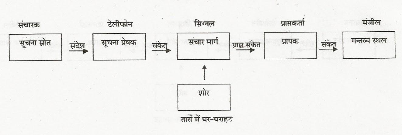 Sanchar madhyam