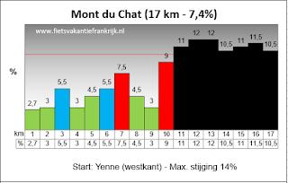 Mont du Chat westkant Yonne