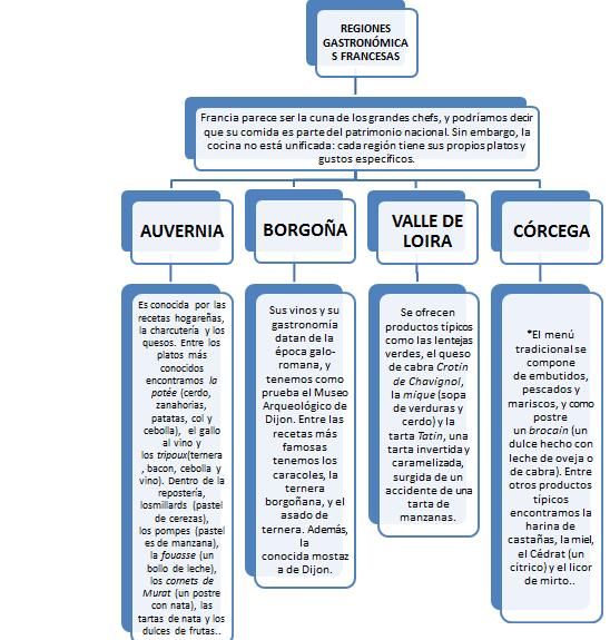 COCINA EUROPEA Y ASITICA FRANCIA 1 Historia de la