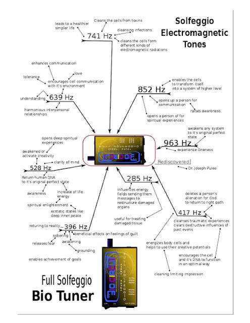 Bio Tuner, Mind Map of Solfeggio Bio Circuit