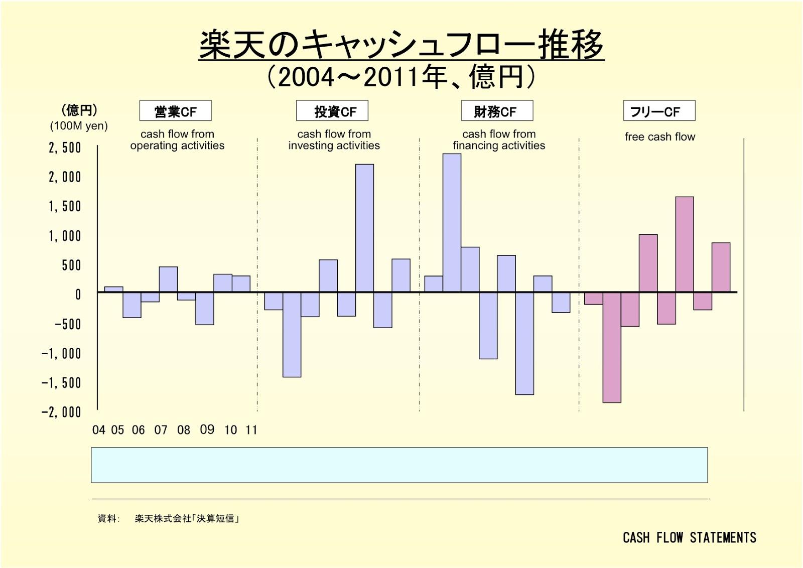 楽天株式会社のキャッシュフロー推移