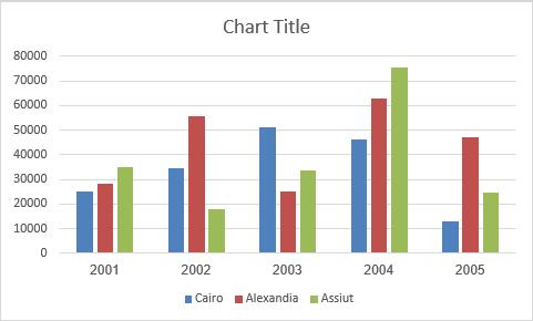 الرسم البياني في برنامج Excel