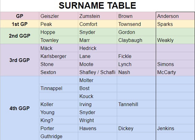 Geiszler Brown Surname Table