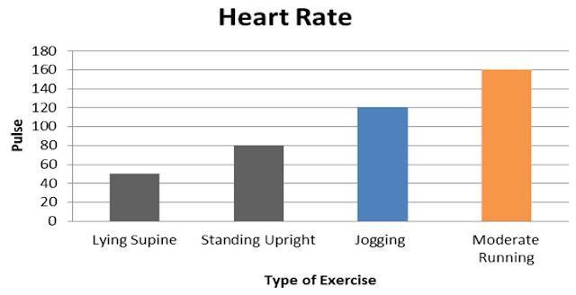 Perbedaan denyut nadi sesuai jenis latihan dengan intensitas yang berbeda