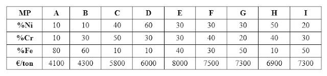 tabla de composiciones y precios para las fuentes de suministro A–I