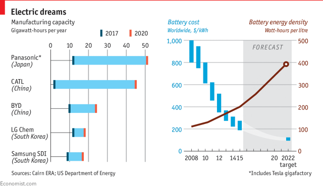 Image of Manufacturing capacity and cost - the inverse relation - The Economist