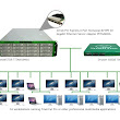 Shared and Scalable Storage Solutions for Remove Video Production Workflows