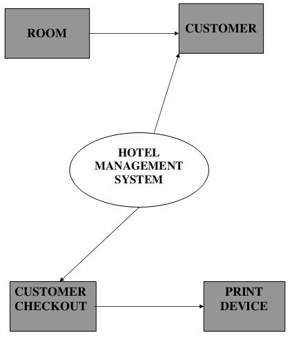 Business Analyst  ITTele Domain: Online Hotel