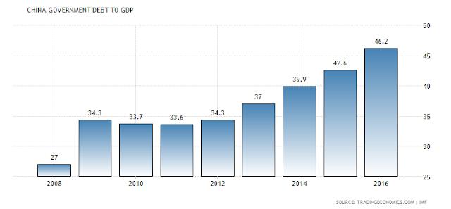 Rasio Hutang Cina Terhadap PDB